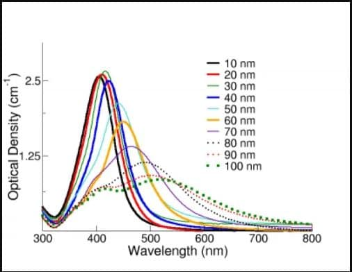 zilver nanodeeltjes en kleur absorbtie